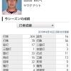 ヤクルト山田哲人さん、16試合で22四球